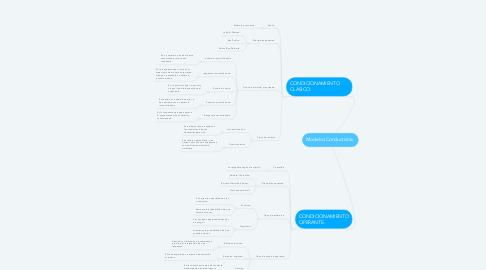 Mind Map: Modelos Conductistas.