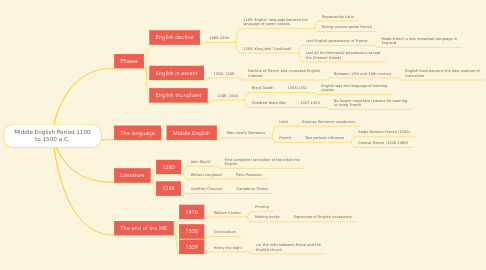 Mind Map: Middle English Period 1100 to 1500 a.C.