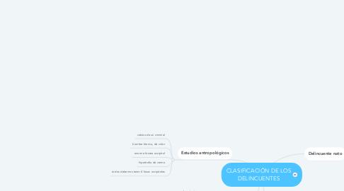 Mind Map: CLASIFICACIÓN DE LOS DELINCUENTES
