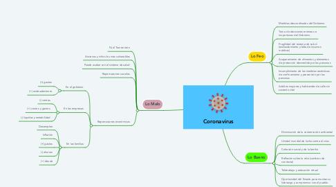 Mind Map: Coronavirus