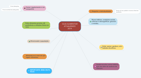 Mind Map: GUIA ALIMENTAR ATUALIZADO 2014