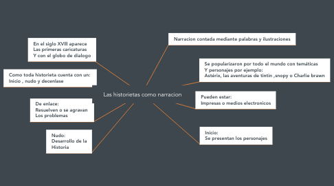 Mind Map: Las historietas como narracion