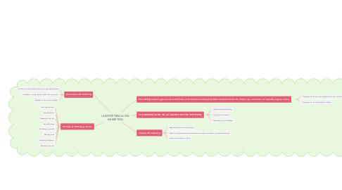 Mind Map: LA IMPORTANCIA DEL MARKETING