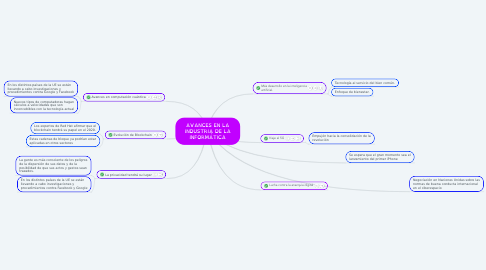 Mind Map: AVANCES EN LA INDUSTRIA DE LA INFORMÁTICA
