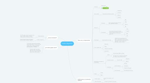 Mind Map: Aceite de palma.