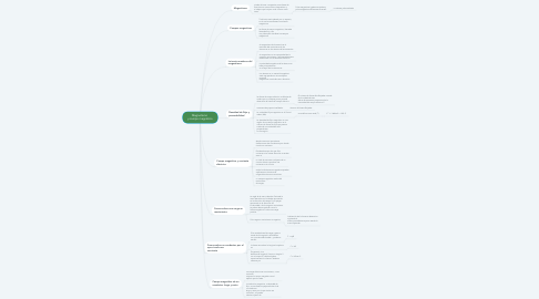 Mind Map: Magnetismo  y campo magnético