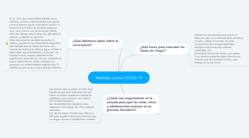 Mind Map: Medidas contra COVID-19