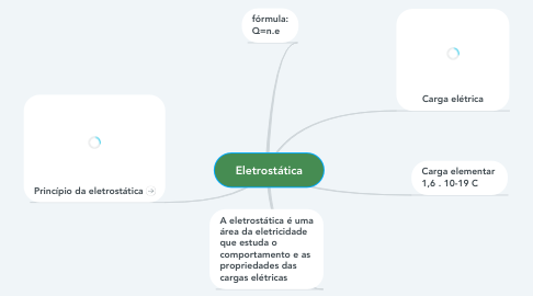 Mind Map: Eletrostática