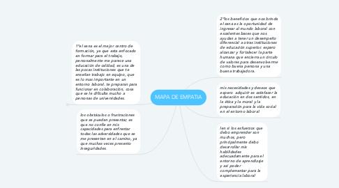 Mind Map: MAPA DE EMPATIA