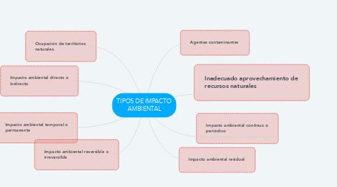Mind Map: TIPOS DE IMPACTO AMBIENTAL