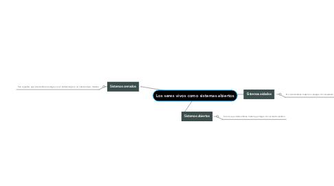 Mind Map: Los seres vivos como sistemas abiertos
