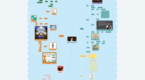 Mind Map: RENÉ DESCARTES