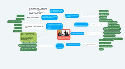Mind Map: Efectos económicos de los aspectos organizacionales