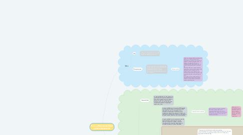 Mind Map: Ética y Responsabilidad social empresarial.