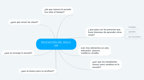 Mind Map: EDUCACIÓN DEL SIGLO  XXI
