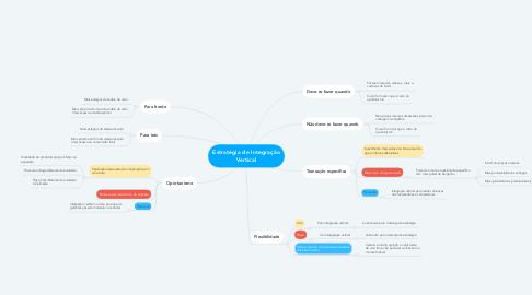 Mind Map: Estratégia de Integração Vertical