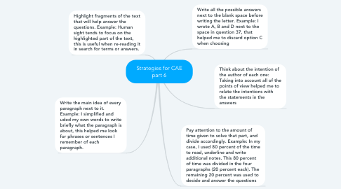 Mind Map: Strategies for CAE part 6
