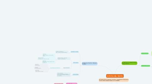 Mind Map: HISTORIA DEL TEATRO