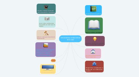Mind Map: herramientas colaborativas de la web