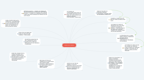 Mind Map: ROBO DE CARGA