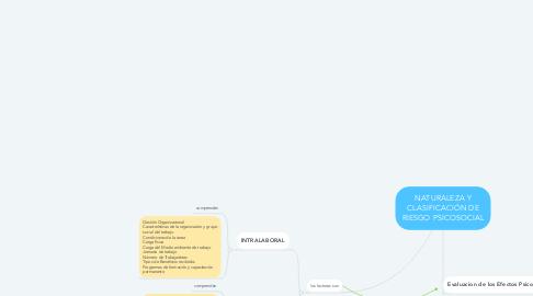 Mind Map: NATURALEZA Y CLASIFICACIÓN DE RIESGO PSICOSOCIAL