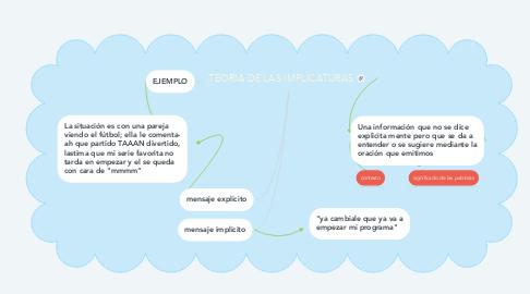 Mind Map: TEORIA DE LAS IMPLICATURAS