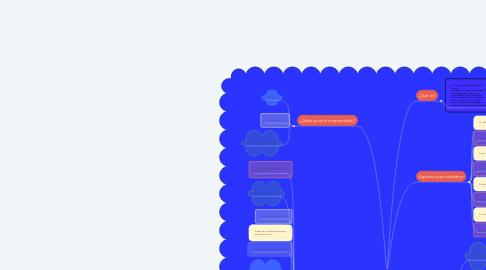 Mind Map: Organización Escolar Efectiva.