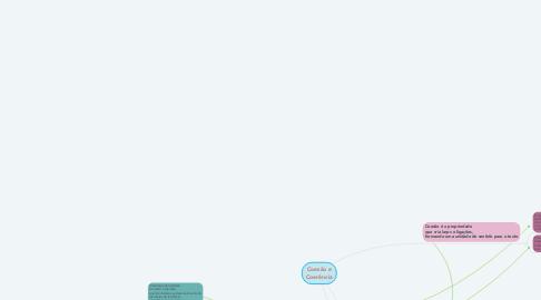Mind Map: Coesão e Coerência