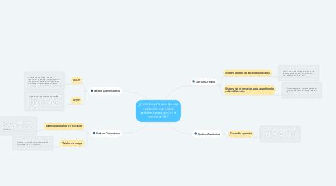 Mind Map: ¿cómo los procesos de una institución educativa pueden apoyarse con el uso de un SI ?
