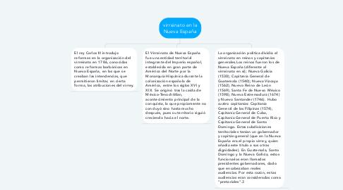Mind Map: virreinato en la Nueva España
