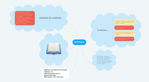 Mind Map: HIPÓTESIS.