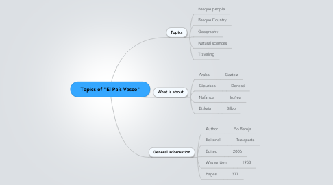 "Mind Map: Topics of ""El País Vasco"""