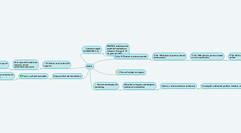 Mind Map: ZARA.