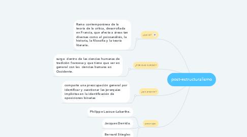 Mind Map: post-estructuralismo