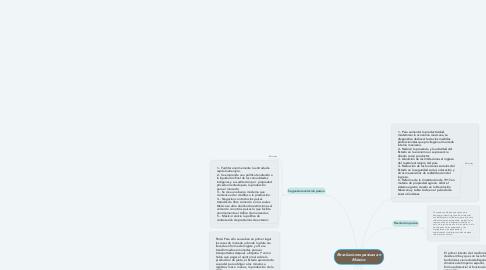 Mind Map: Revoluciones pasivas en México