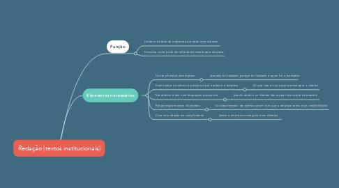 Mind Map: Redação (textos institucionais)
