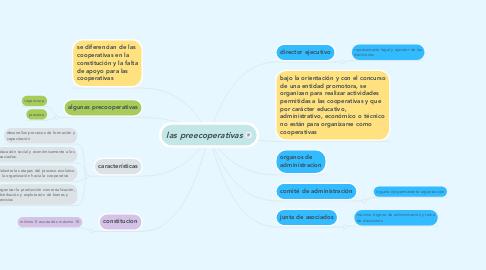 Mind Map: las preecoperativas
