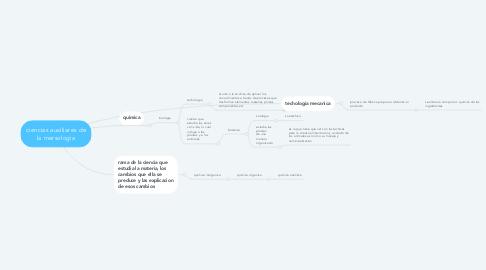 Mind Map: ciencias auxiliares de la mersologia