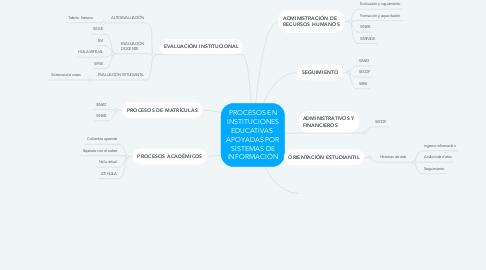 Mind Map: PROCESOS EN INSTITUCIONES EDUCATIVAS  APOYADAS POR SISTEMAS DE INFORMACIÓN