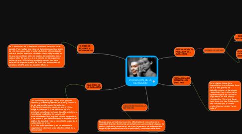 Mind Map: EVOLUCIÓN DE LA DEPRESIÓN