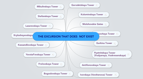 Mind Map: THE EXCURSION THAT DOES  NOT EXIST