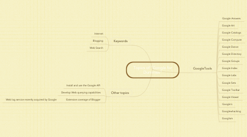 "Mind Map: Topics of ""Google for Dummies"""