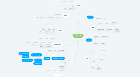 Mind Map: Enviro