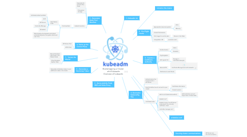 Mind Map: Bootstrapping a Cluster  whit Kubeadm Overview of kubeadm