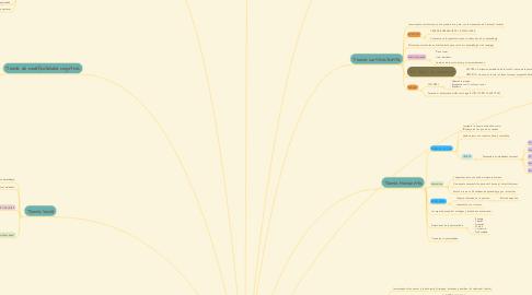 Mind Map: TEORÍAS DEL APRENDIZAJE.