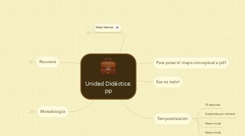 Mind Map: Unidad Didáctica: pp