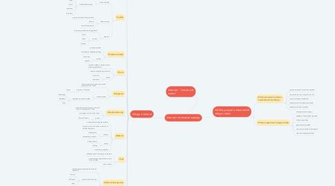 Mind Map: Internet i internetski sadržaji