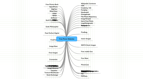 Mind Map: Free Photo Websites