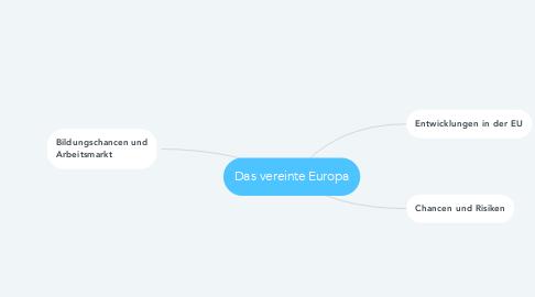 Mind Map: Das vereinte Europa