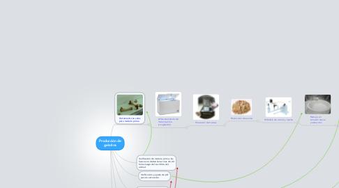 Mind Map: Producción de gelatina